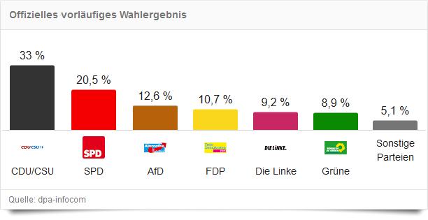 Ergebnis Bundestagswahl